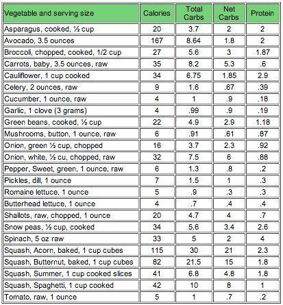 Keto Diet Foods List 2020